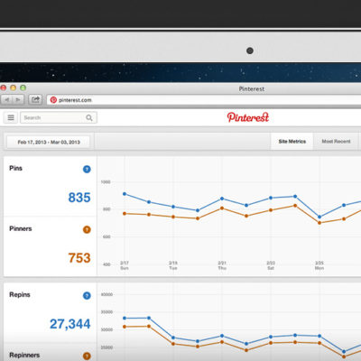 Pinterest Analytics Seeks to Help Brands Measure Their Reach