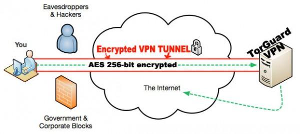 Appropriate VPN Service