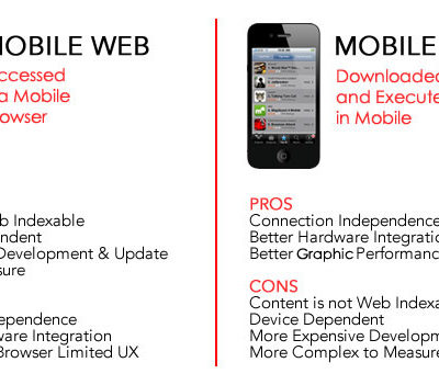 3 Main Difference Between a Mobile Website & Mobile App