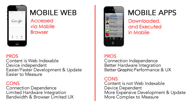 Mobile Website & Mobile App