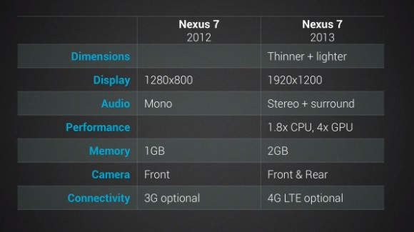 Google Nexus 7 Technical Specs