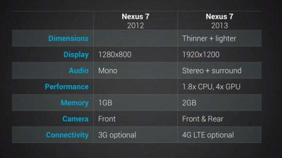 Google Nexus 7 Technical Specs