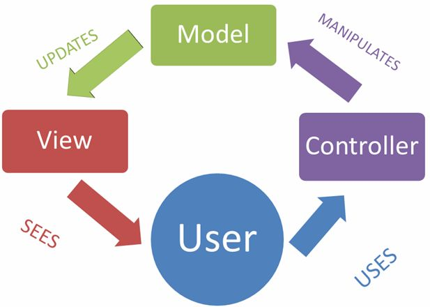 User Controller View Model