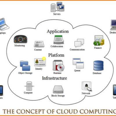 7 Major Benefits Of Using Cloud Computing For Business Owners