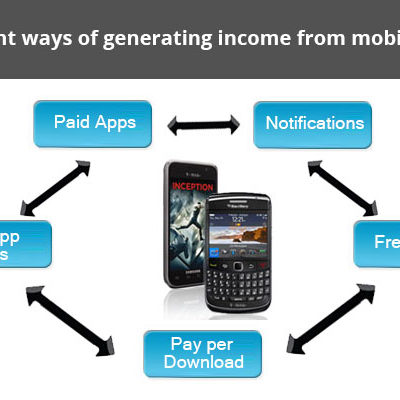 5 Ways To Generate Income From Mobile Apps