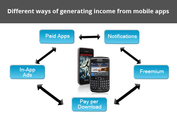 Generate Income From Mobile Apps