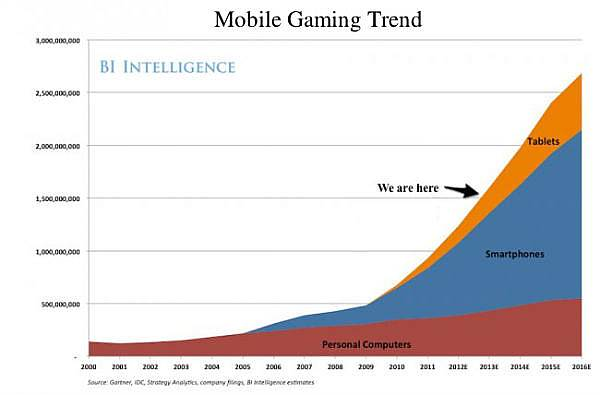 Mobile gaming trend