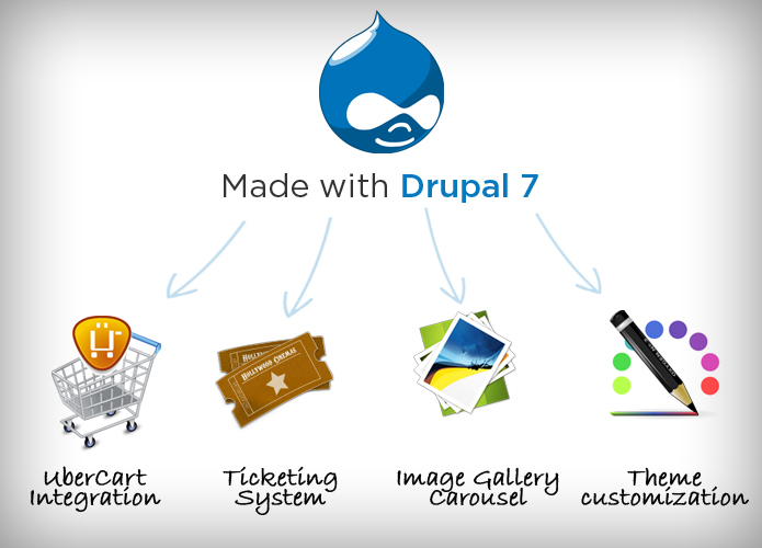 Customized Drupal Website