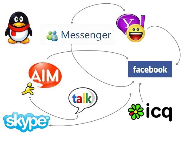 Mobile Instant Messaging